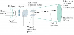 Cathode Ray Tube Diagram