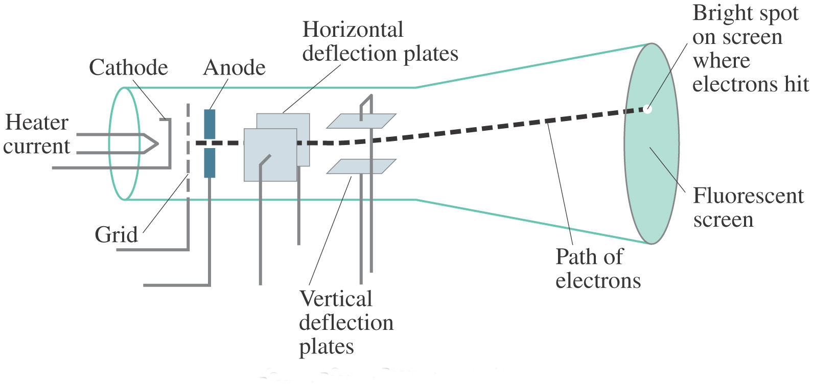 cathode ray tube crt science facts rh sciencefacts net tv cathode ray tube diagram cathode ray tube block diagram