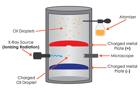 Oil Drop Experiment Science Facts