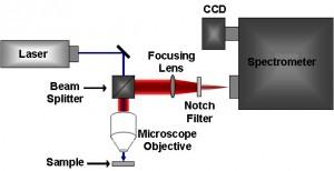 Raman Spectroscopy Instrumentation