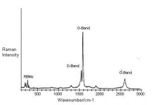 Raman Spectroscopy of Carbon Nanotubes