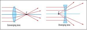 Converging Vs Diverging Lens