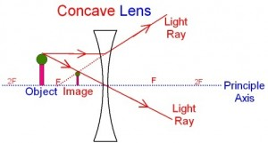 Diverging Lens Ray Diagram